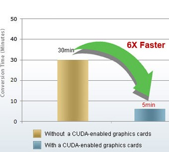 6X Faster Video Conversion Speed Boost with NVIDIA® CUDATM