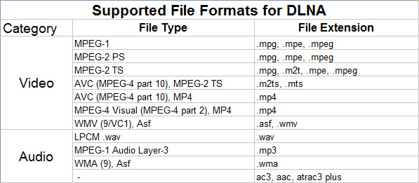 dlna-supported-file-types.jpg